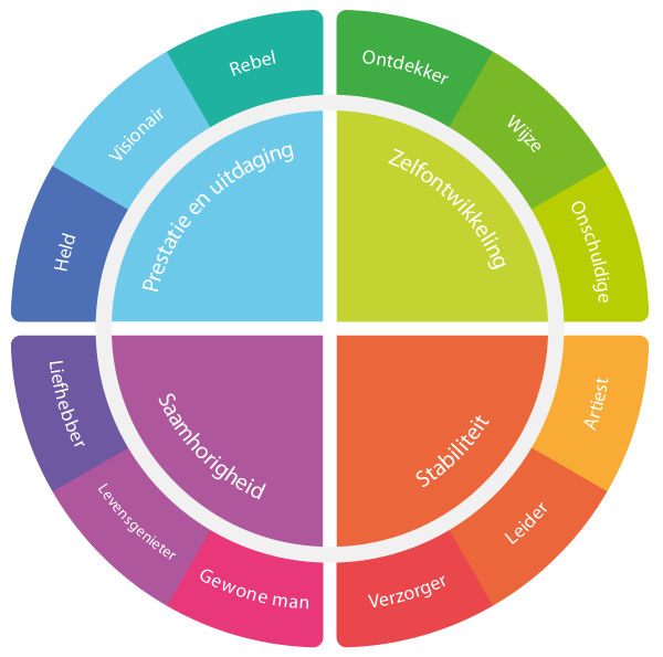 Archetypes Cirkel